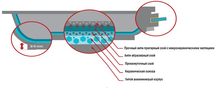 Структура защитного микрокерамического слоя